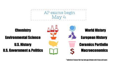Hiatus between AP classes, exams