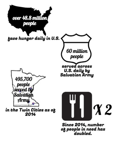 Community faces hunger