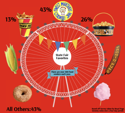 State fair food favorites
