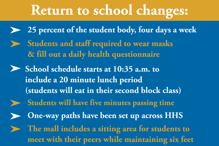 HHS prepares for hybrid learning and the return of students